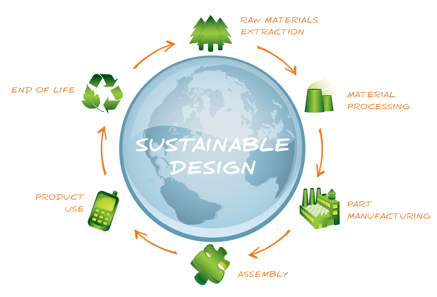 Sustainability is the process of maintaining change in a balanced fashion, in which the exploitation of resources, the direction of investments, the orientation of technological development and institutional change are all in harmony and enhance both current and future potential to meet human needs and aspirations.